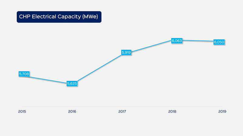UK CHP Electrical Capacity